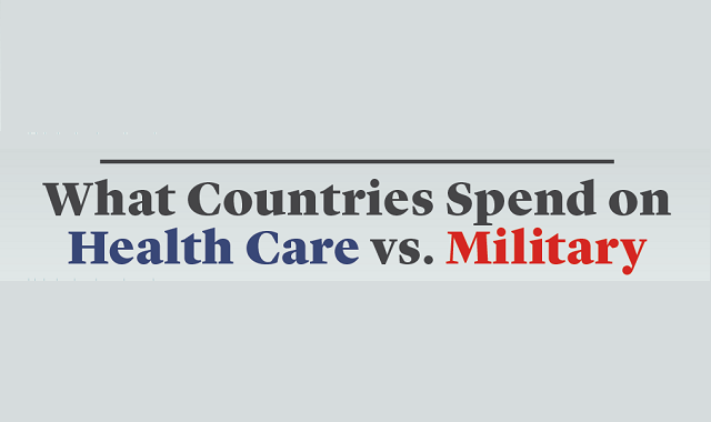 Which countries care about their citizens more than their military power? Let's find out