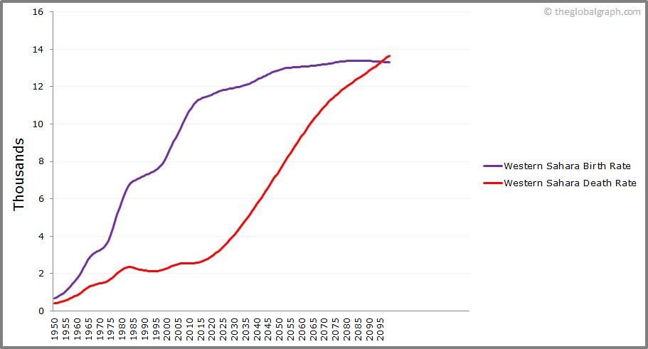 Western Sahara  Birth and Death Rate