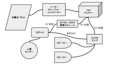 太陽光・ラズパイ・スピーカー_接続図