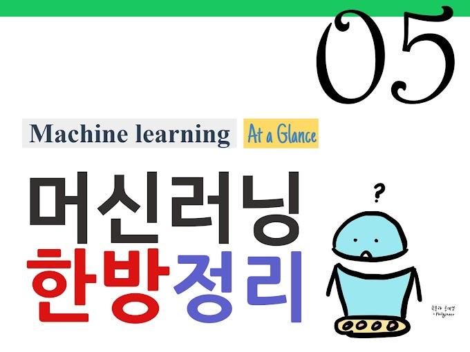 [머신러닝 한방 정리] 1.5 - 쪽지 시험 ('학습'이란, AI/ML/DL, 회귀/분류, 지도/비지도학습 총정리)