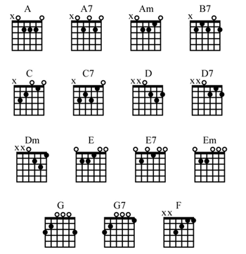 Guitar Lessons for Beginners: Guitar Chords for Beginners