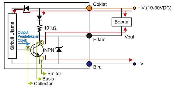 Cara kerja konfigurasi koneksi Sensor Proximity NPN dengan beban