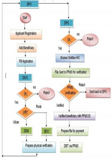 कन्या सुमंगला योजना approval process