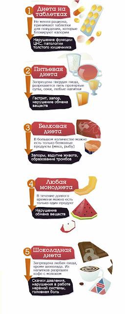 ТОП 5 вредных для здоровья диет