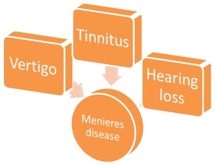 Meniere's Sickness is basically characterised by deafness, vertigo and tinnitus 2