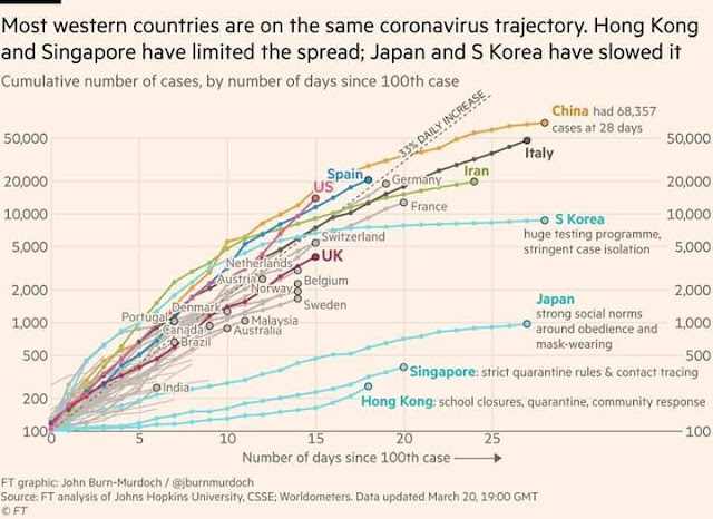 32 Countries Like South Korea, Taiwan, Singapore and Hong Kong Flattened Their Coronavirus Curve And Did Not Put Their Entire Country Into Lockdown Mode - What If There Were Multiple, Simple Ways Or Low Cost Solution To Beat COVID19 Without Locking Up All Healthy People As Well, For Years?