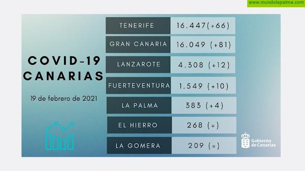4 nuevos casos en La Palma elevan el numero de positivos a 25 COVID-19