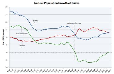 demografia della Russia