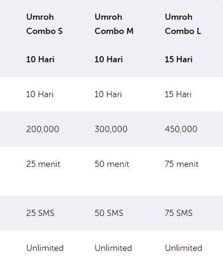 Paket Umroh XL Axiata Cara Aktifkan Internet & Roaming