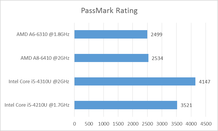 PassMark Rating of Intel Core i5-4210U