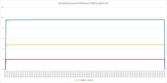 Rozładowywanie PB Xiaomi 5000 (NDY-02-AM) prądem 2A
