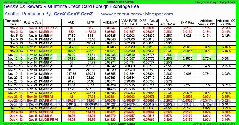 Forex card maybank