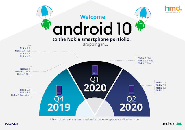 Nokia's Android 10 upgrade plan