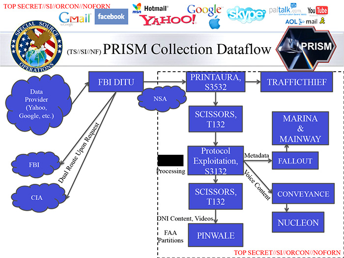 NSA can eavesdrop traffic in Real Time, more PRISM slides leaked