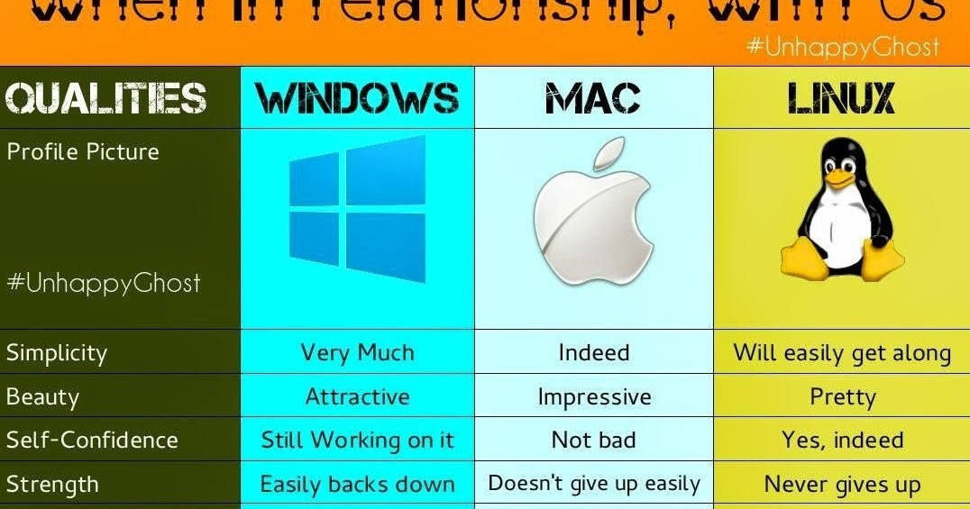 Comparison of open-source operating systems
