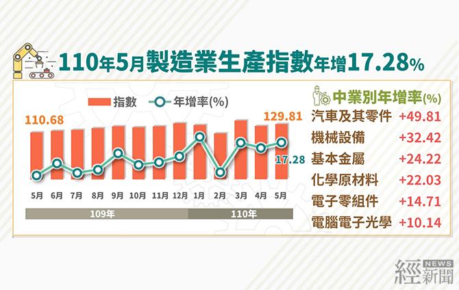 創歷年同月新高 5月工業生產指數128.63年增16.51%