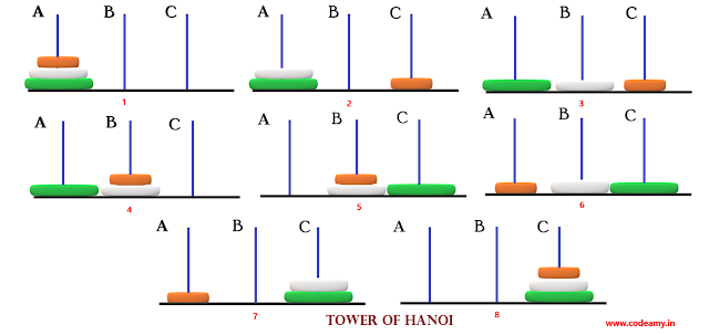 Image result for tower of hanoi