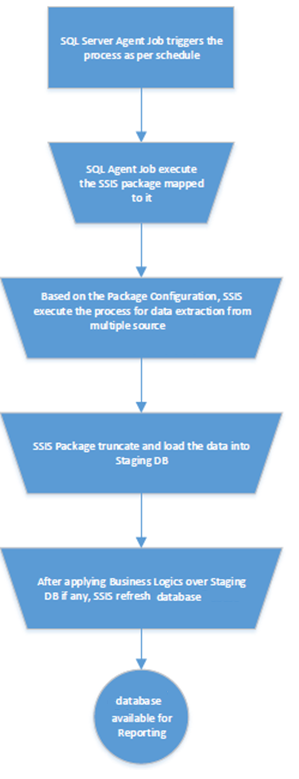 SQLCircuit: SSIS – Sample ETL processing flow chart
