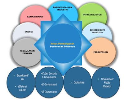 Program Prioritas Rencana Strategis (Renstra) Kementrian Kominfo (Kementerian Komunikasi dan Informasi) 2015-2019, http://www.librarypendidikan.com/