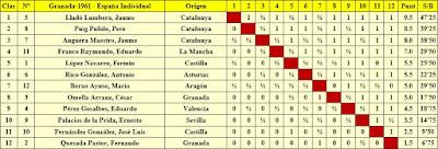 Clasificación del XXVI Campeonato de España Individual 1961