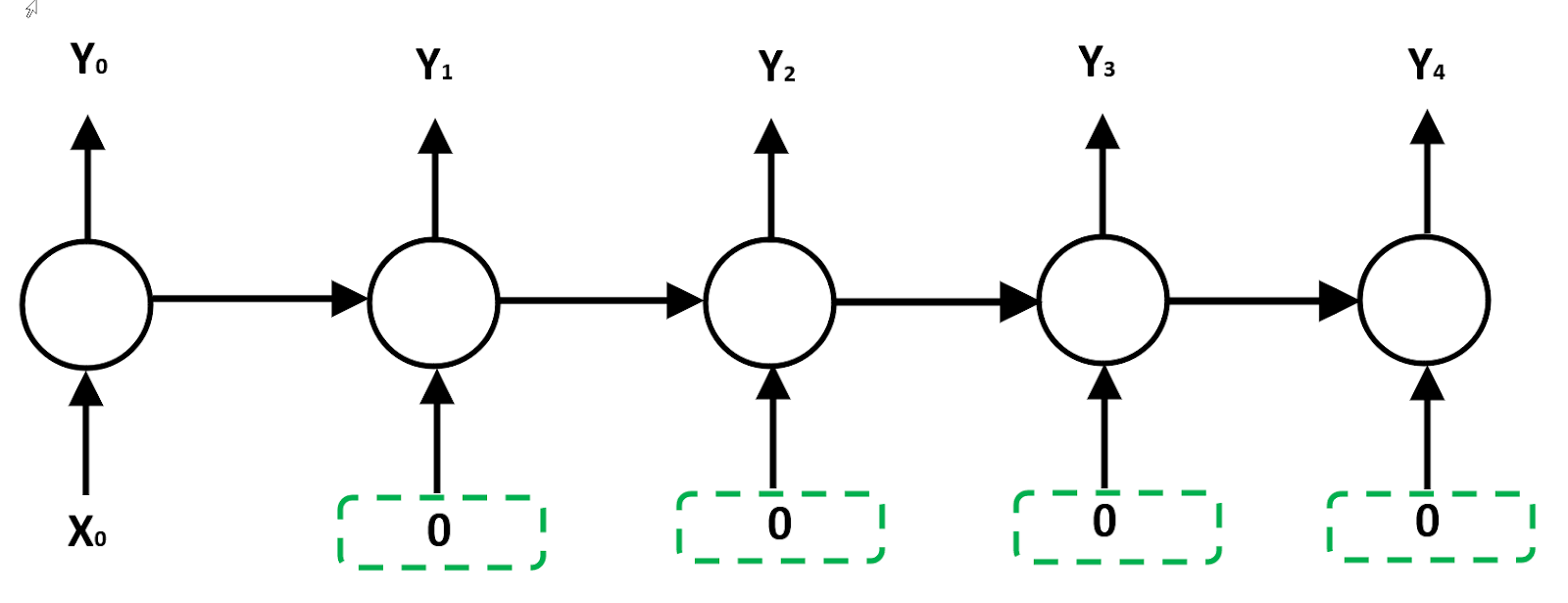 VECTOR TO SEQUENCE