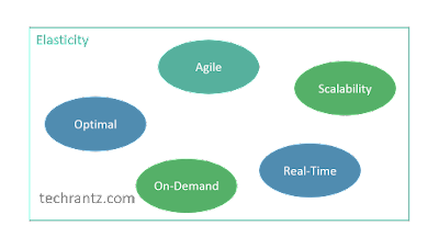 Diagram showing components of Cloud Elasticity including Scalability, On-demand, Real-time, Optimal, Agile