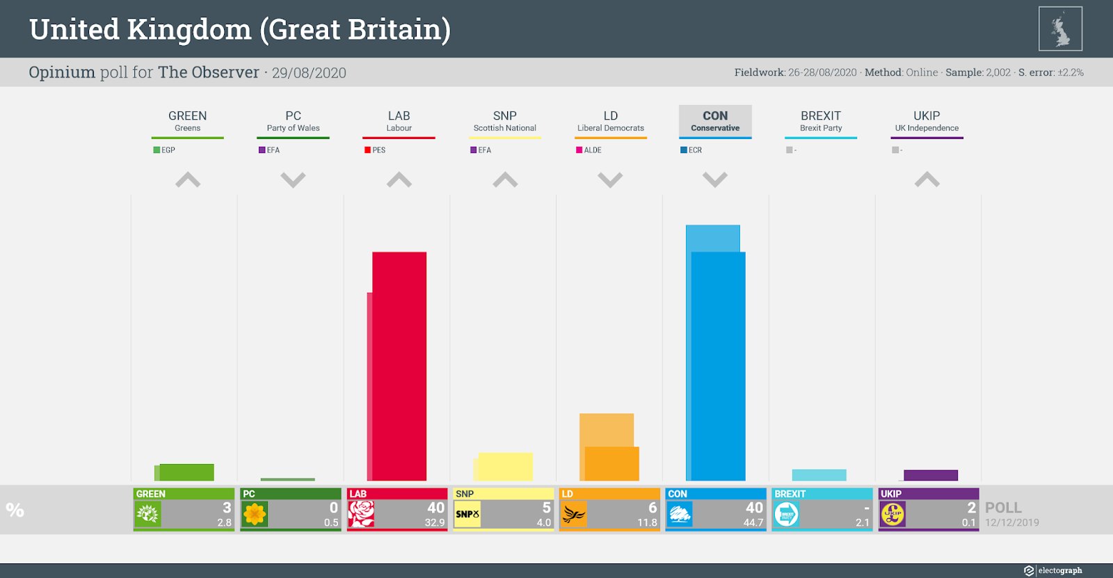 UNITED KINGDOM (GB): Opinium poll chart for The Observer, 29 August 2020