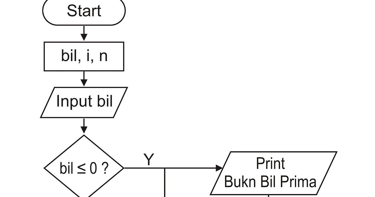 Contoh Flowchart Menghitung Volume Kubus Tweeter Directory Cute766