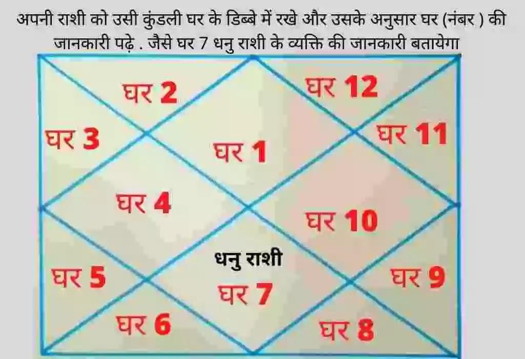 कुंडली देखना कैसे सीखें । Kundali Dekhna Kaise Sikhe In Hindi, कुंडली कैसे देखे