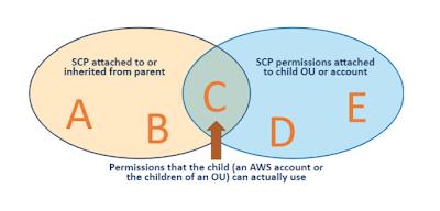 SCP_inheritance