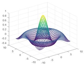 דוגמא לשרטוט משטח תלת מימד ב- GNU Octave