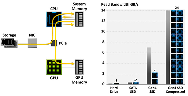 Nvidia Ampere RTX I / O