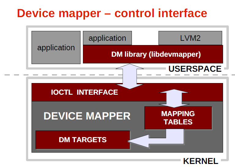 NP's Knowledge Base: Device mapper