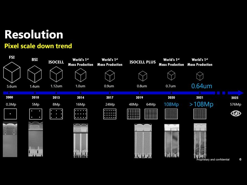 Samsung 576MP camera sensor planned for 2025 release!
