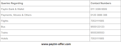 Paytm Customer Care Numbers , Customer Care FAQs , Contact Us