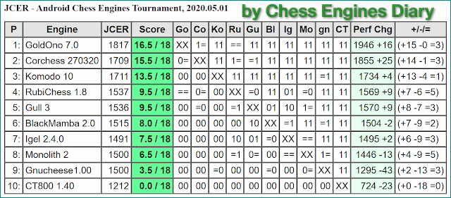 JCER chess engines for Android - Page 2 01052020.AndroidChessEngines%2BTourn