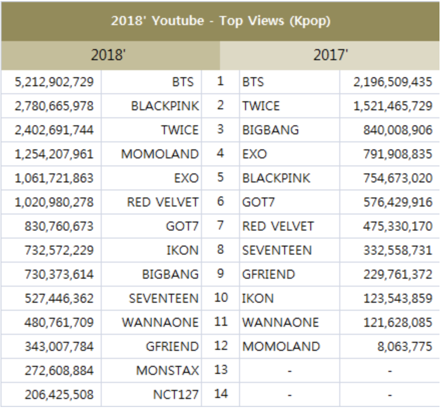 Rankings of most viewed artists on Youtube in 2018 + top