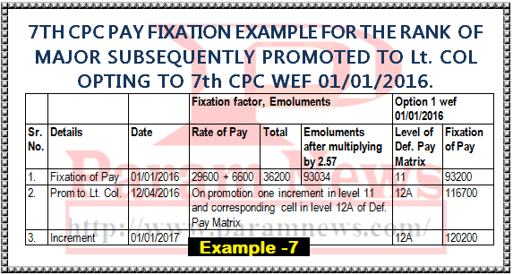 7th-cpc-pay-fixation-example-7-option-from-1-1-2016-major-promoted-lt-col-paramnews