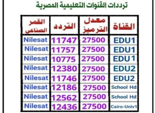 ترددات القنوات التعليمية المصرية 2020 علي نايلسات