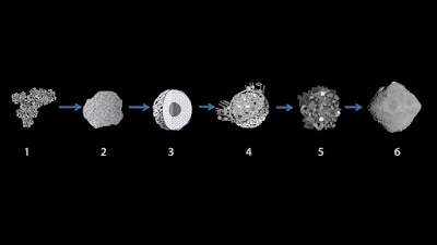 Formation scenario for Ryugu. Credit: Okada et al. Nature 2020