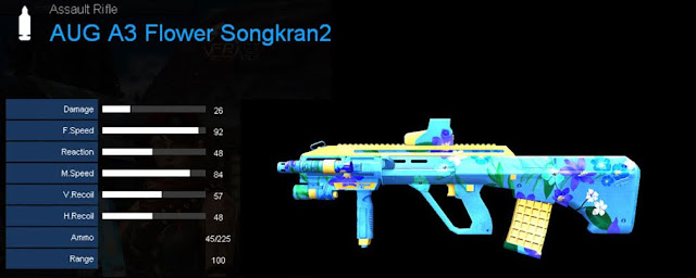 Detail Statistik AUG A3 Flower Songkran2