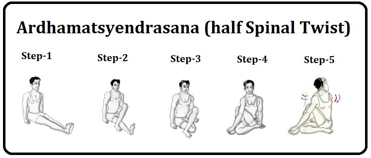 Yoga Guidance: Yoga Guidance for Weight Loss