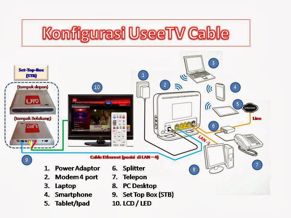 Knowledge Center Setting Indihome Usee Tv