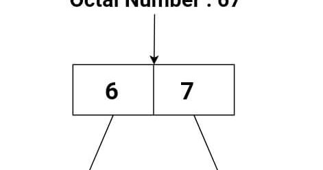 Octal to Decimal Converter