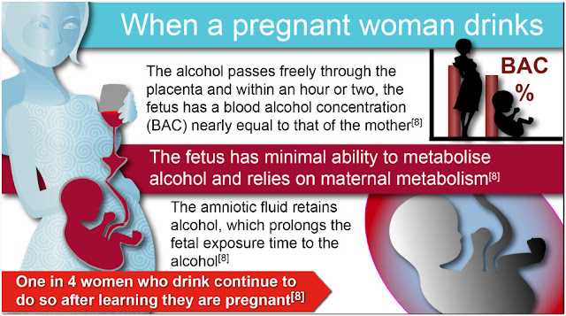 Alcohol consumption during your pregnancy