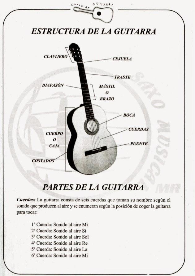 ejercicios de guitarra para dummies pdf gratis