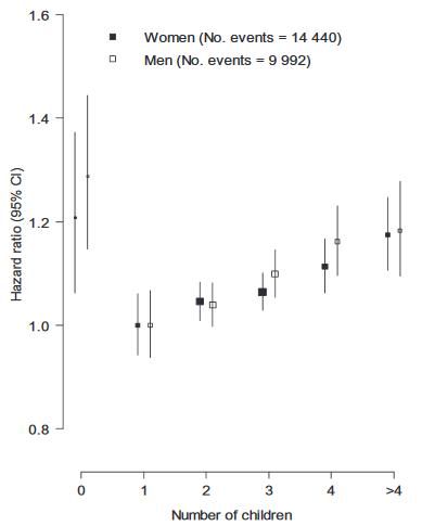 図:子供の数と脳卒中リスク