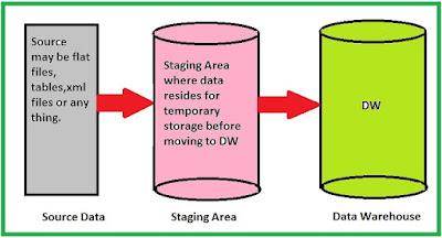 ETL data flow