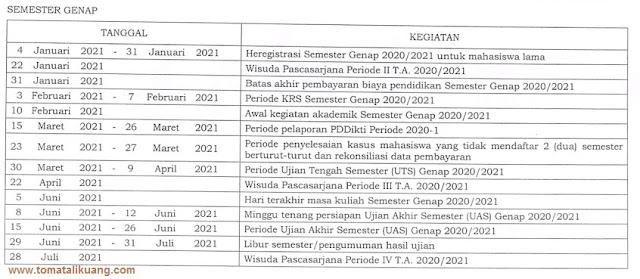 Kalender Akademik Program Pascasarjana UGM 2020/2021 SEMESTER GENAP; tomatalikuang.com