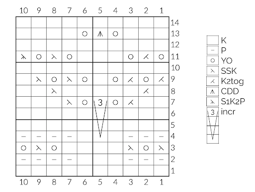 EarlyNightSky Blouse Chart InTheRound